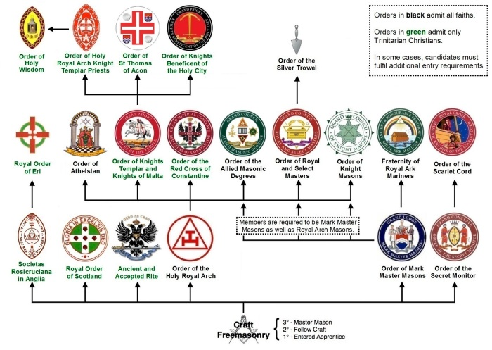 Structure_of_Masonic_appendant_bodies_in_England_and_Wales